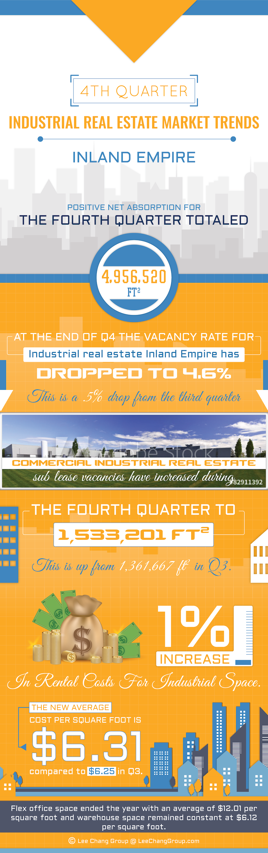 4th Quarter Industrial Real Estate Market Trends - Warehouse Brokers Inland Empire News, Companies, Agents News Infographic